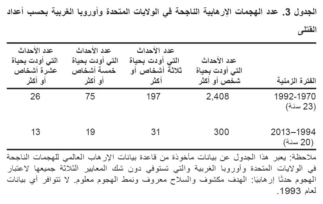 عدد العمليات الإرهابية الناجحة بحسب أعداد القتلى