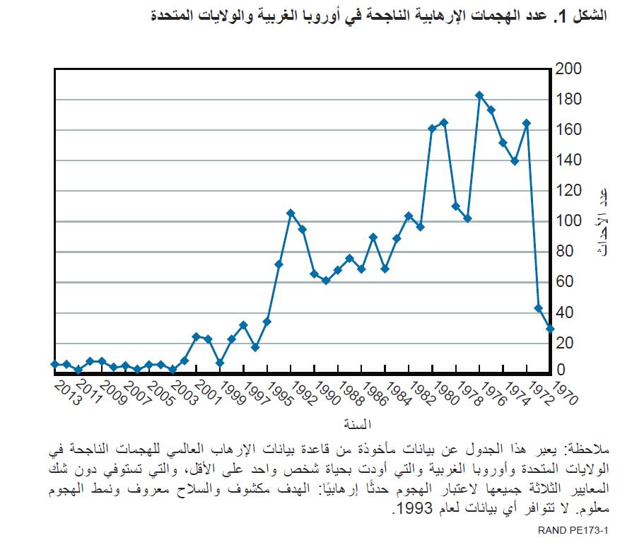 عدد العمليات الإرهابية الناجحة في أوروبا والولايات المتحدة