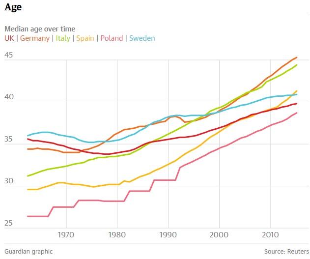 معدل الأعمار في الدول الأوروبية خلال الـ40 سنة الأخيرة