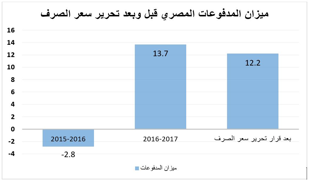ميزان المدفوعات المصري قبل وبعد تحرير الصرف