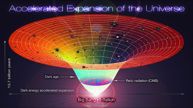 الكون، تصور الكون، فيزياء، فلك، كونبرنيكوس