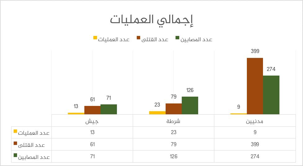 العمليات الإرهابية في مصر 2017