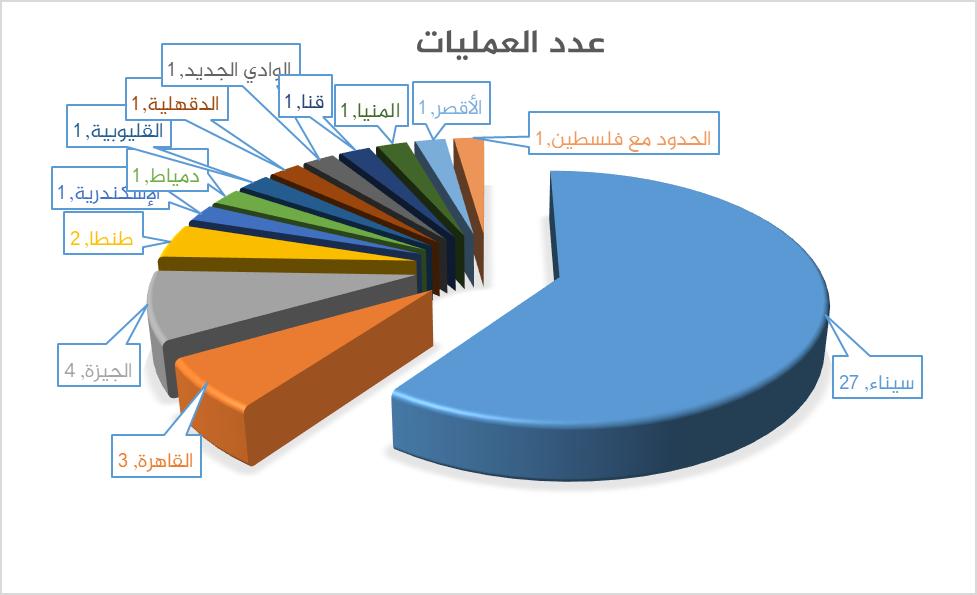 عدد العمليات الإرهابية في مصر 2017