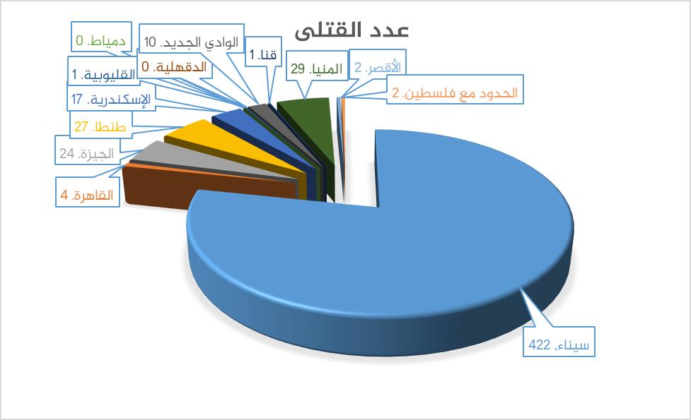 عدد قتلى العمليات الإرهابية في مصر 2017