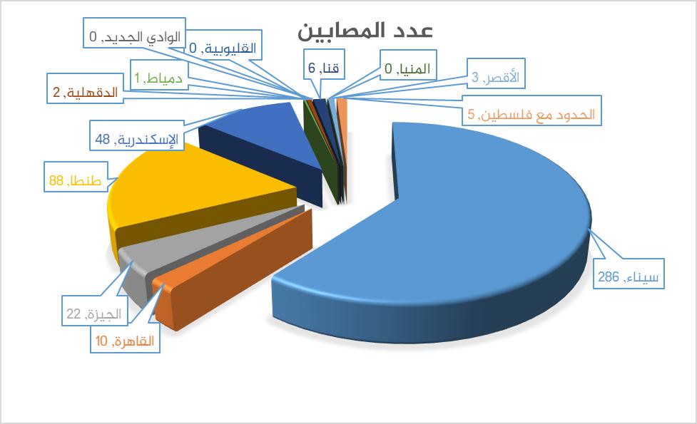 عدد مصابي الأحداث الإرهابية في مصر 2017