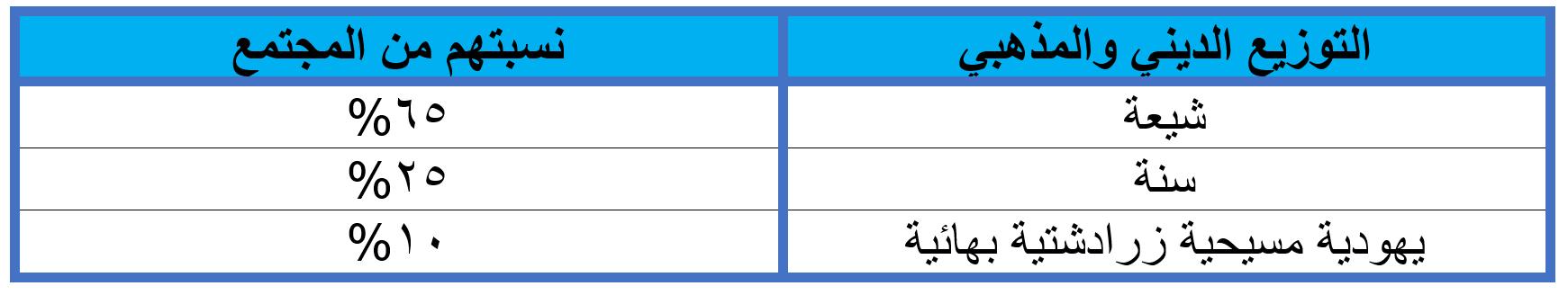 الديانات في إيران