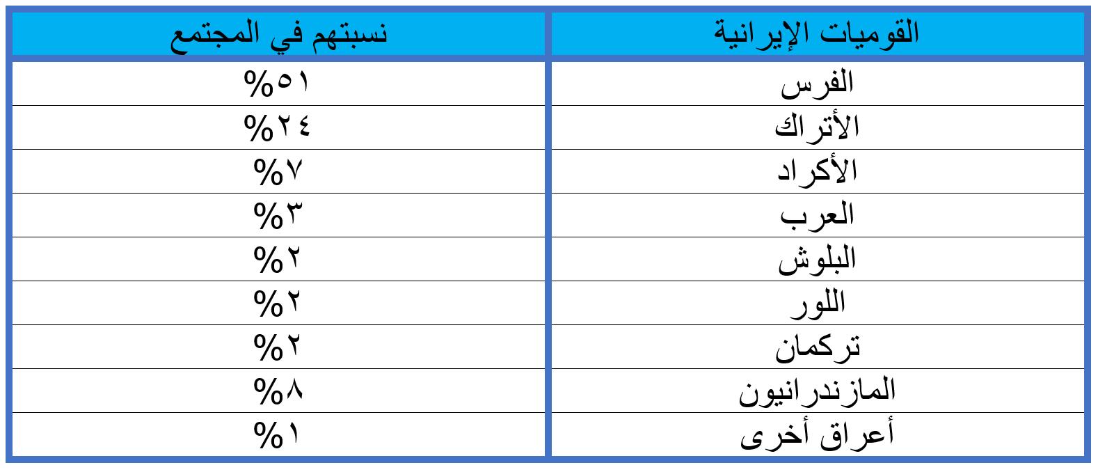 توزيع القوميات الإيرانية