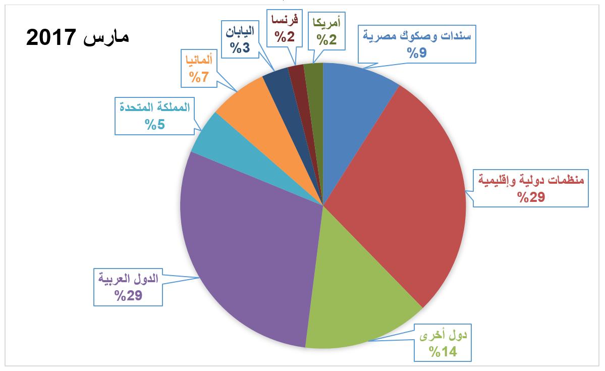 مصادر الدين الخارجي المصري - مارس 2017