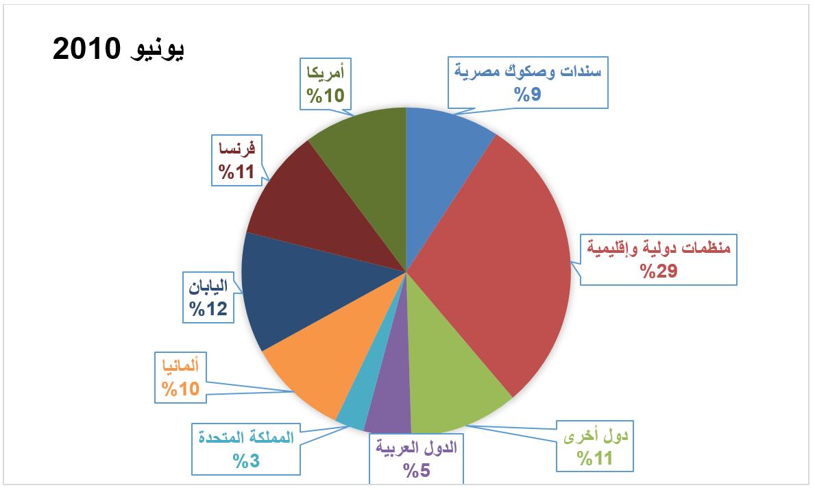 مصادر الدين الخارجي المصري - يونيو 2010