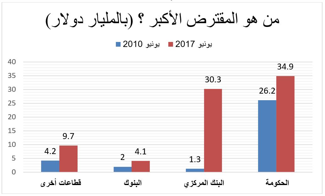من المقترض الأكبر في مصر؟
