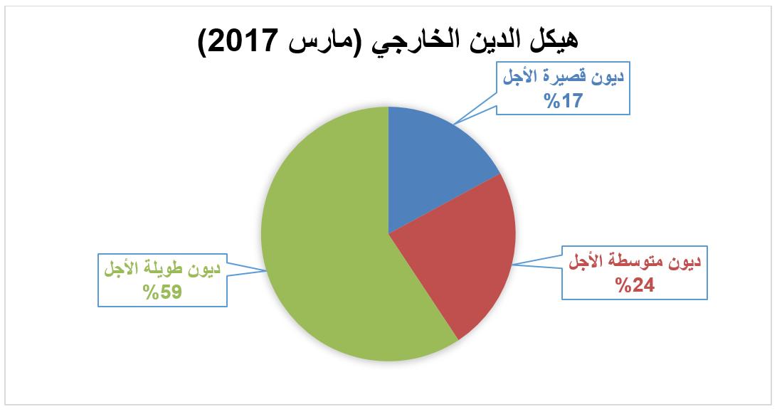 هيكل الدين العام الخارجي - مارس 2017