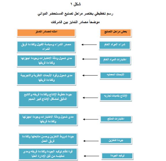 مراحل تصنيع المستحضر الدوائي
