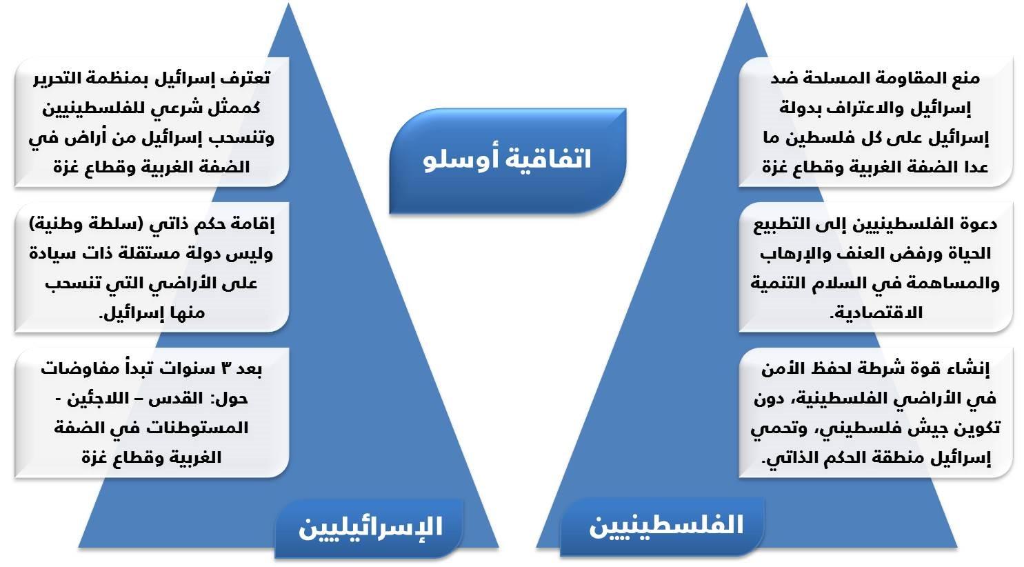 اتفاقية أوسلو, إسرائيل, فلسطين