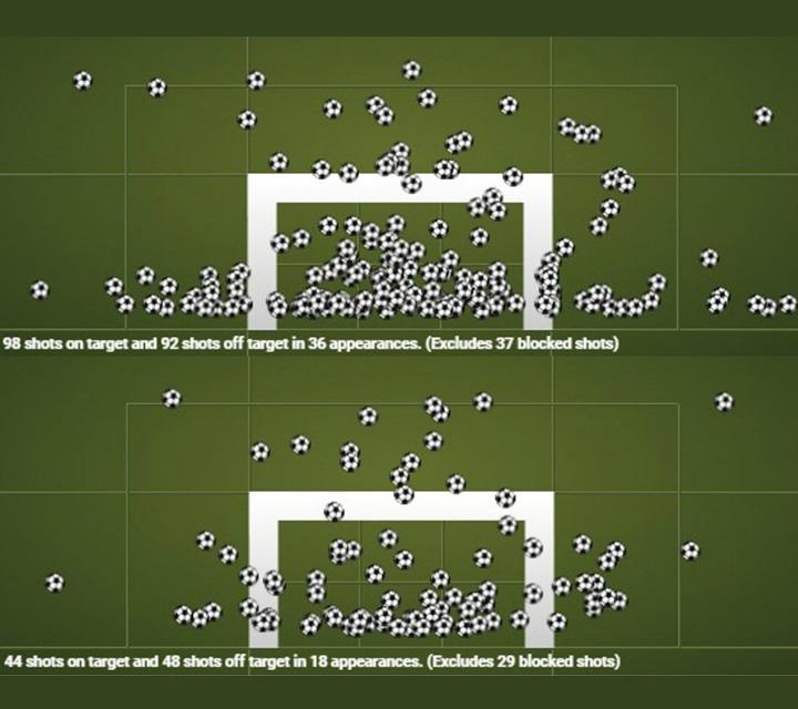 تصويبات كريستيانو رونالدو, أهداف كرة القدم