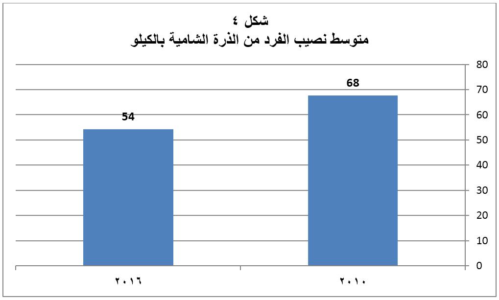 متوسط نصيب الفرد من الذرة الشامية بالكيلو