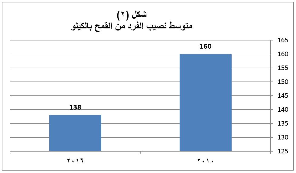 متوسط نصيب الفرد من القمح بالكيلو