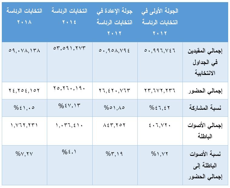 مقارنة انتخابات 218 بالانتخابات السابقة