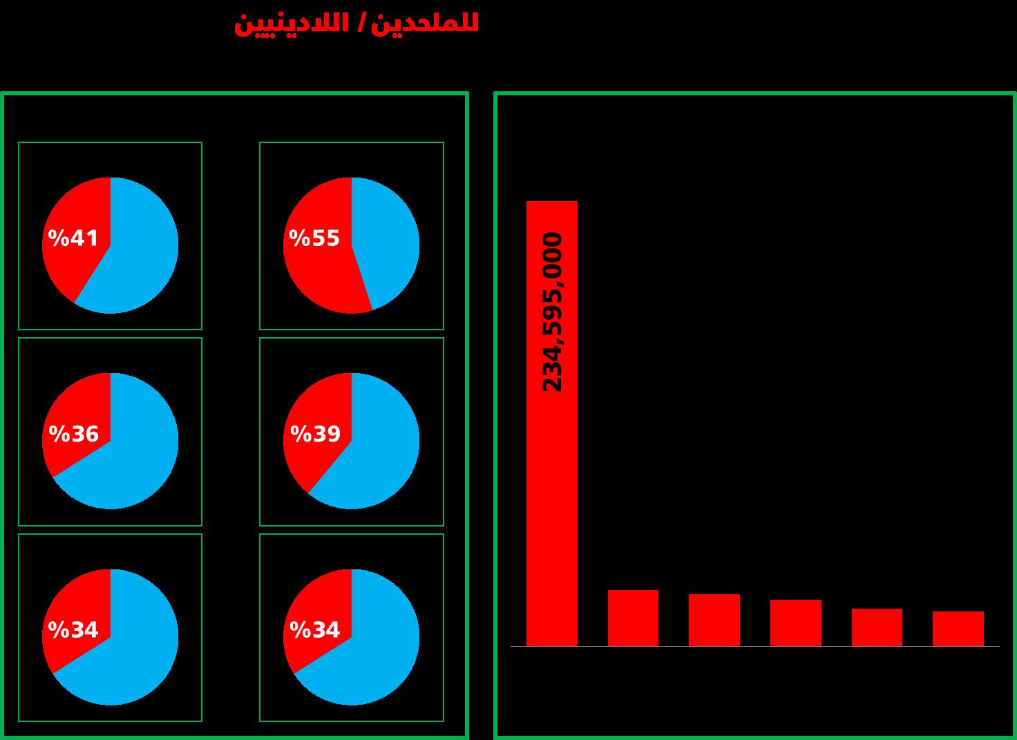 أعداد ونسب الملحدين حول العالم 2015