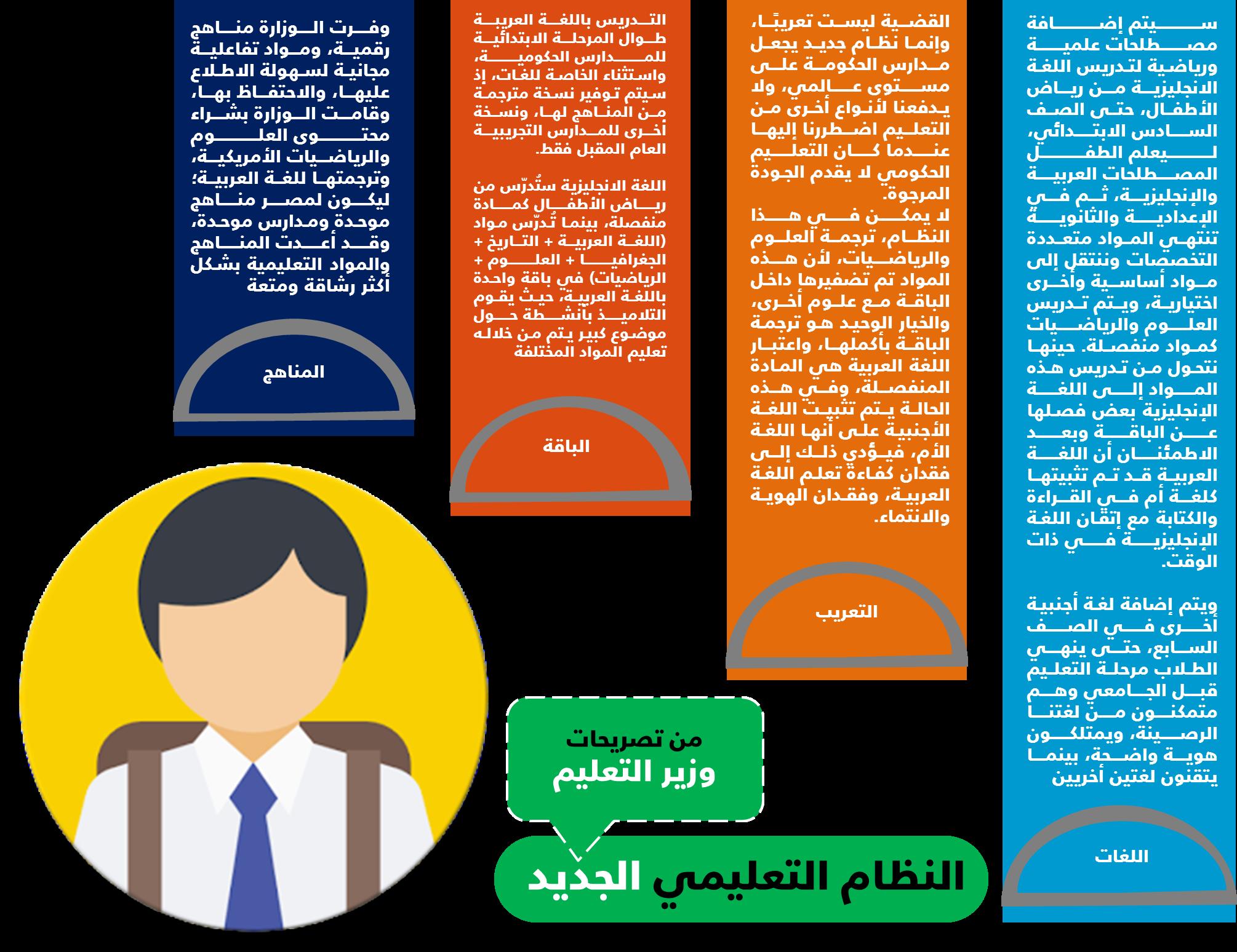 تصريحات وزير التعليم حول النظام الجديد 2