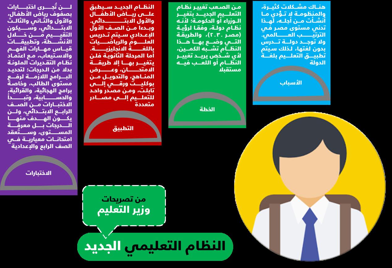 تصريحات وزير التعليم حول النظام الجديد