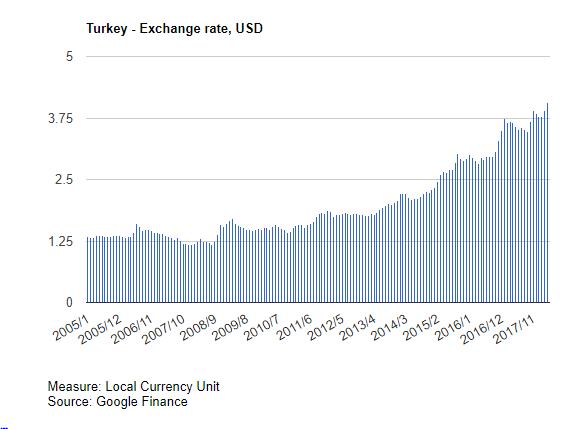 الليرة التركية, الاقتصاد التركي
