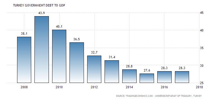 الدين الحكومي, تركيا, الاقتصاد التركي, إحصاءات