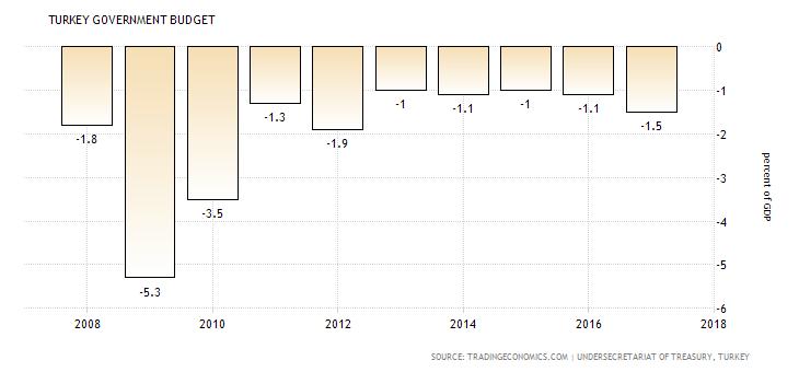 معدلات, الموازنة العامة في تركيا, الاقتصاد التركي