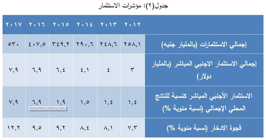 جدول - مؤشرات الاستثمارات المصرية (2012 - 2017)