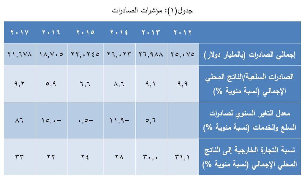 جدول - مؤشرات الصادرات المصرية (2012 - 2017)