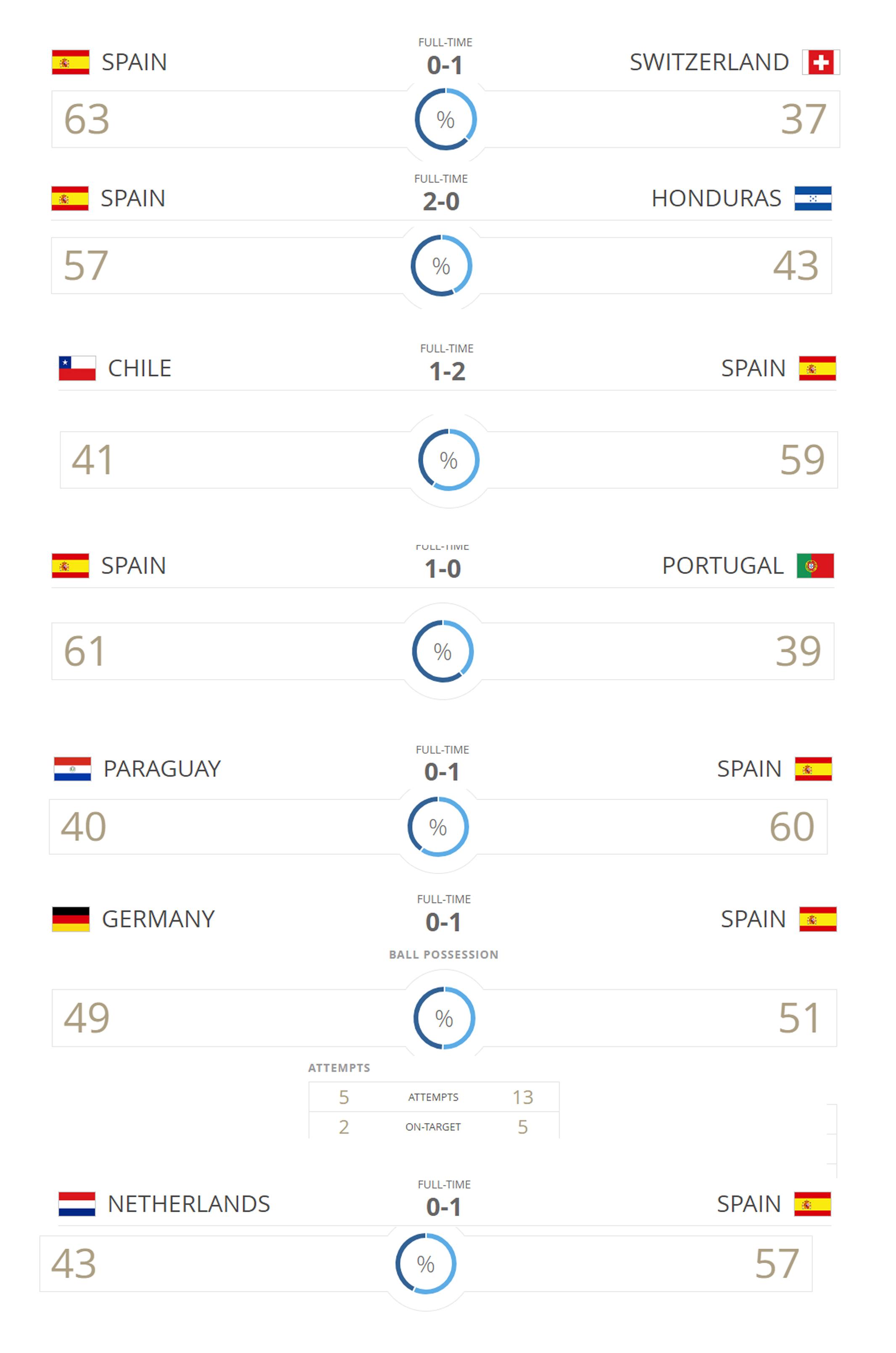 إسبانيا, كأس العالم