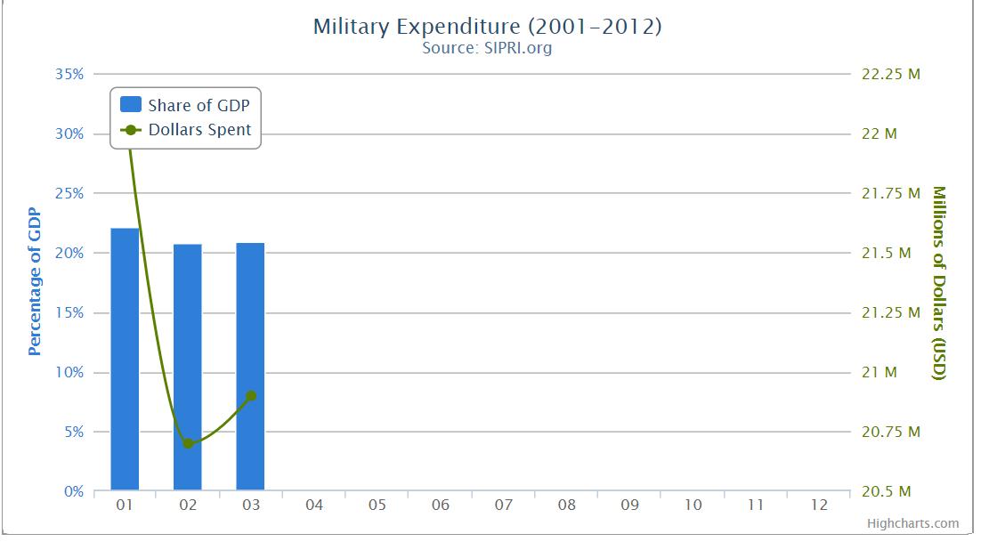 إريتريا، الإنفاق العسكري