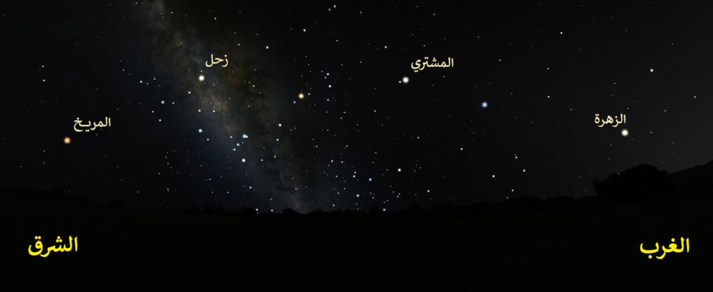 فلك، رصد فلكي، سماء الليل، كواكب، نجوم، سماء