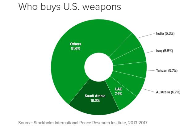 مبيعات السلاح الأمريكي, السعودية