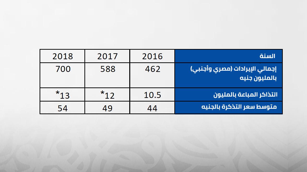 إيرادات-مصرية-أجنبية-2018
