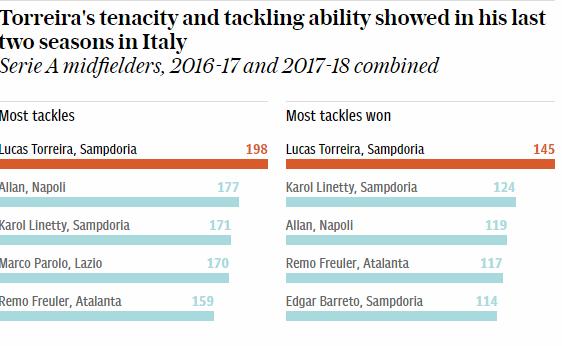 لوكاس توريرا, الدوري الإنجليزي الممتاز, كرة القدم