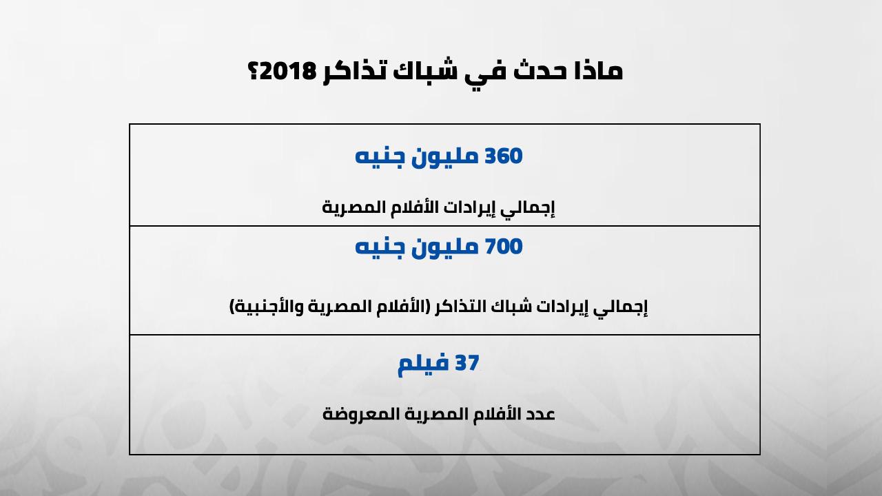 شباك تذاكر 2018، سينما، مصر