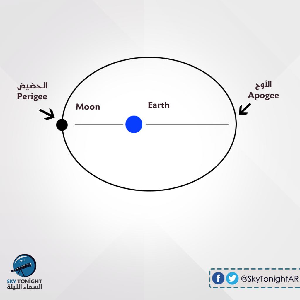 رصد، سماء الليل، رصد فلكي، السماء، فلك ، علوم