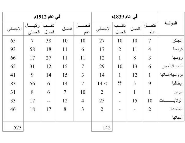 جدول بعدد الممثلين الدبلوماسيين الأجانب لدى الدولة العثمانية