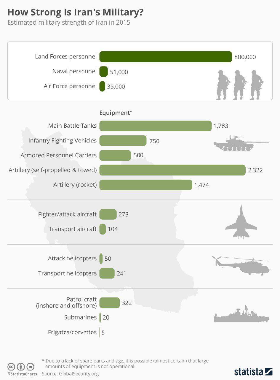 إيران, أسحلة, قوة عسكرية, إحصاءات