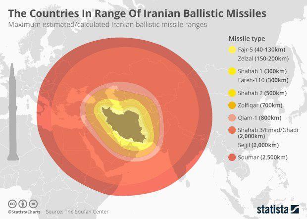 صواريخ, إيران, أسلحة, إحصاءات