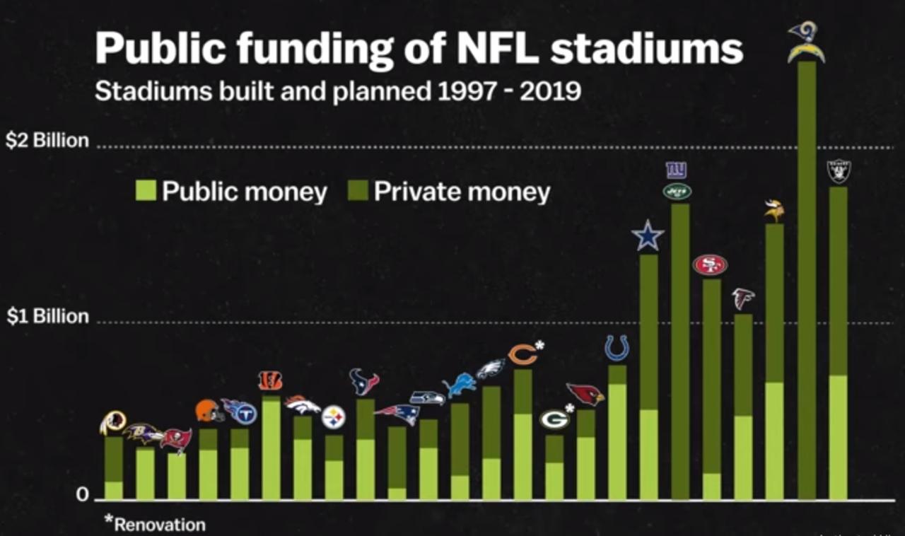 نسبة المال العام في تجديد وبناء ملاعب كرة القدم الأمريكية