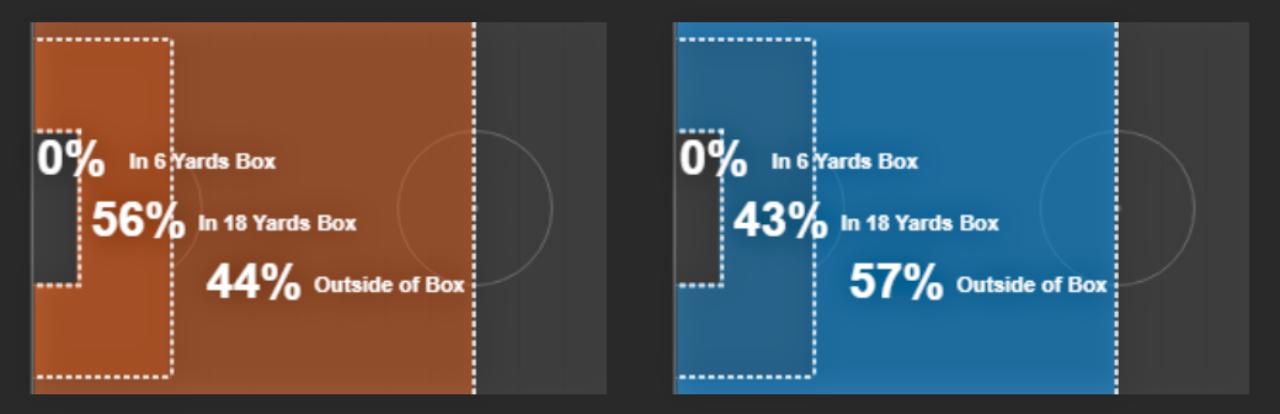أماكن تسديدات الفريقين - ليفربول باللون الأزرق وتوتنهام باللون البرتقالي - المصدر: