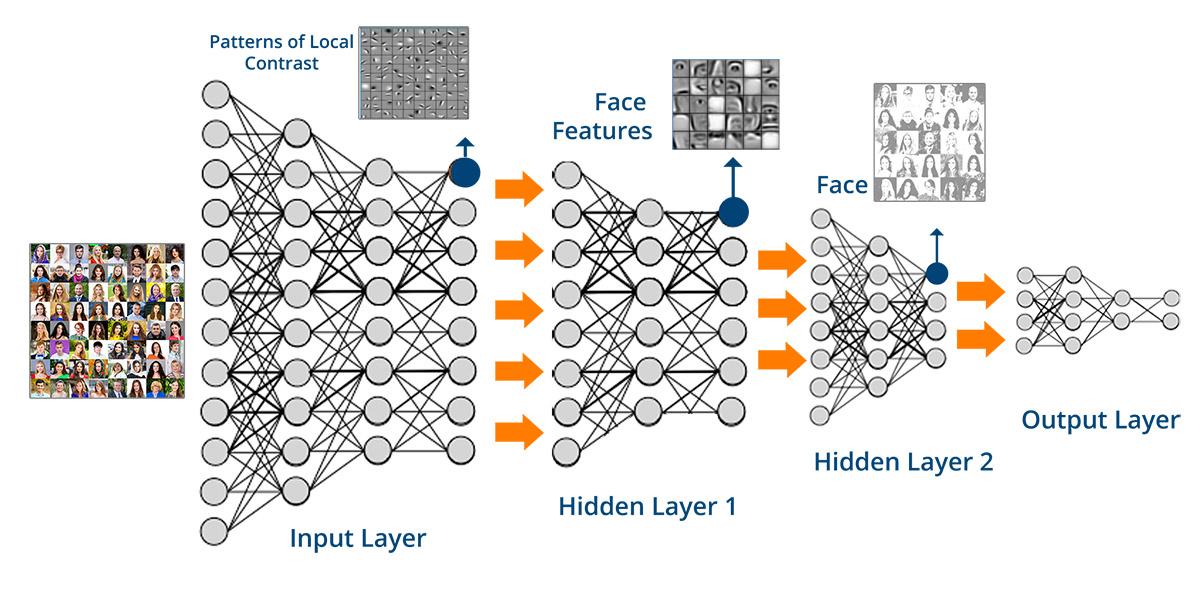 الشبكات العصبية الاصطناعية