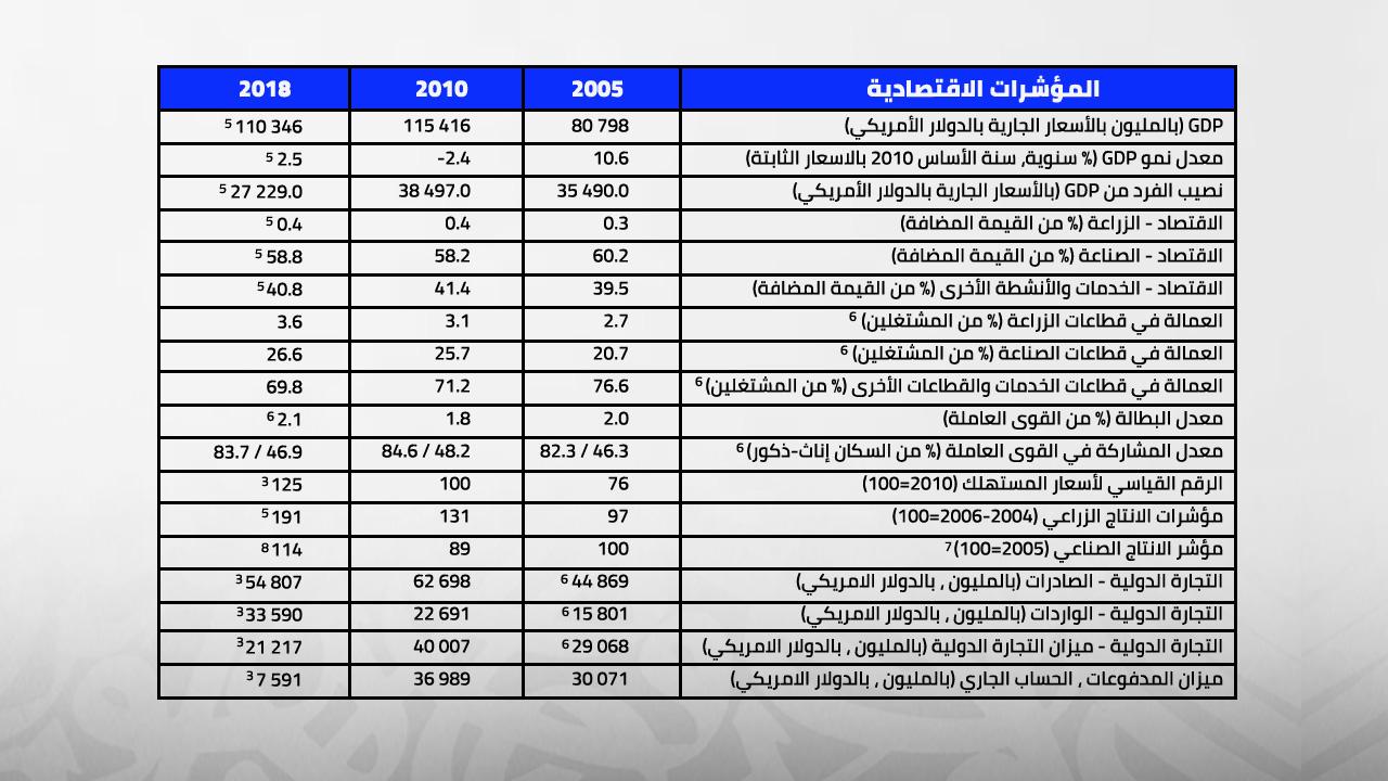 مؤشرات الاقتصاد الكويت «كتاب الإحصاءات التابع للأمم المتحدة، ص214»