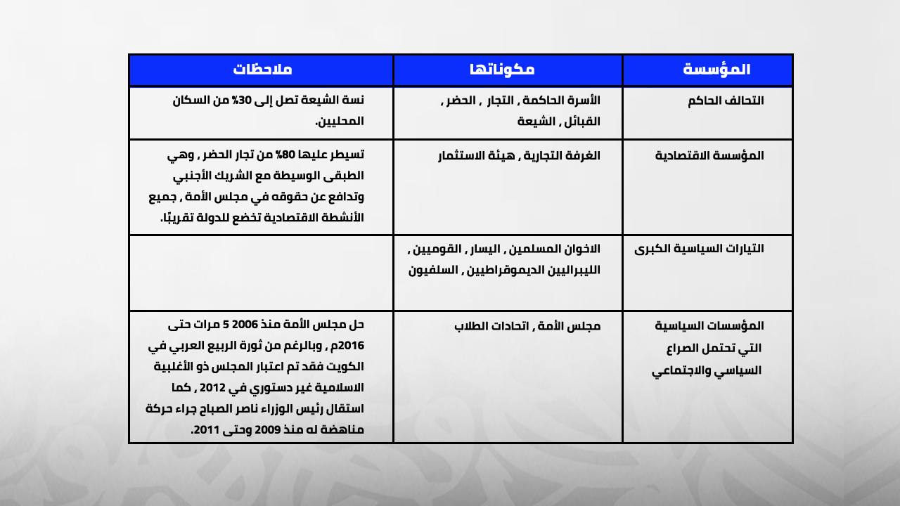 تركيبة النظام السياسي في الكويت