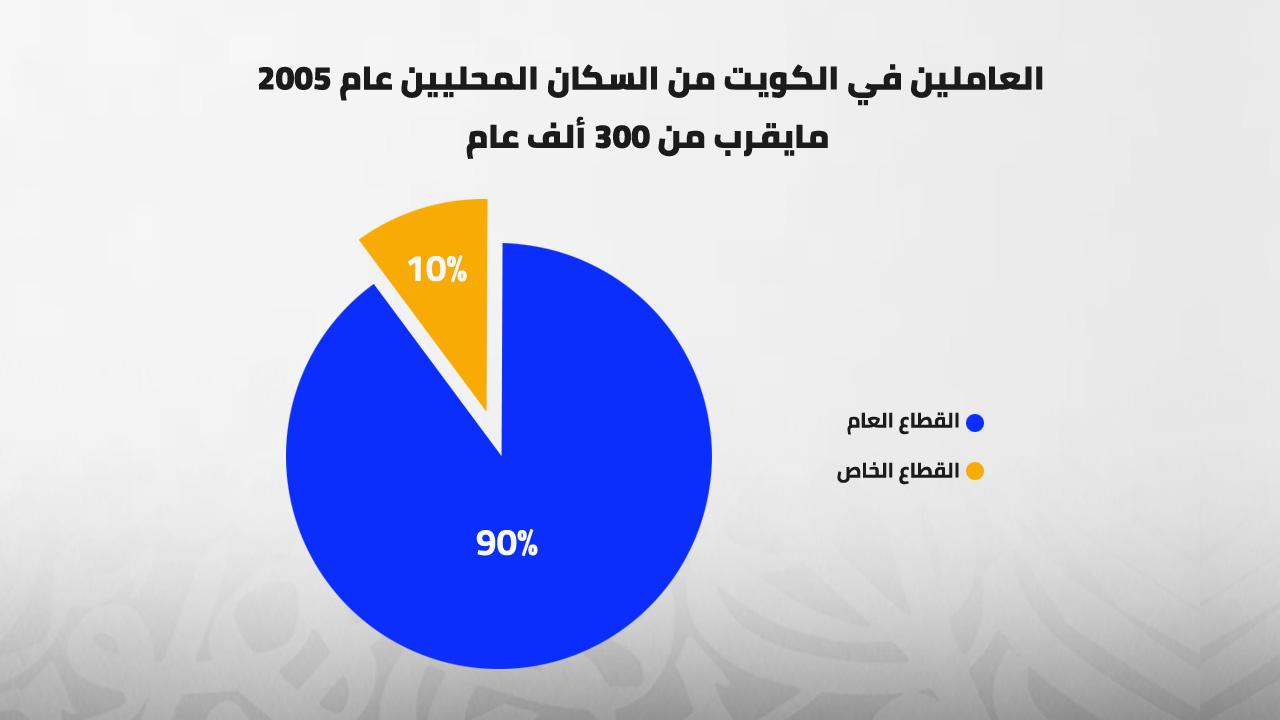 العاملين في الكويت من السكان المحليين عام 2005