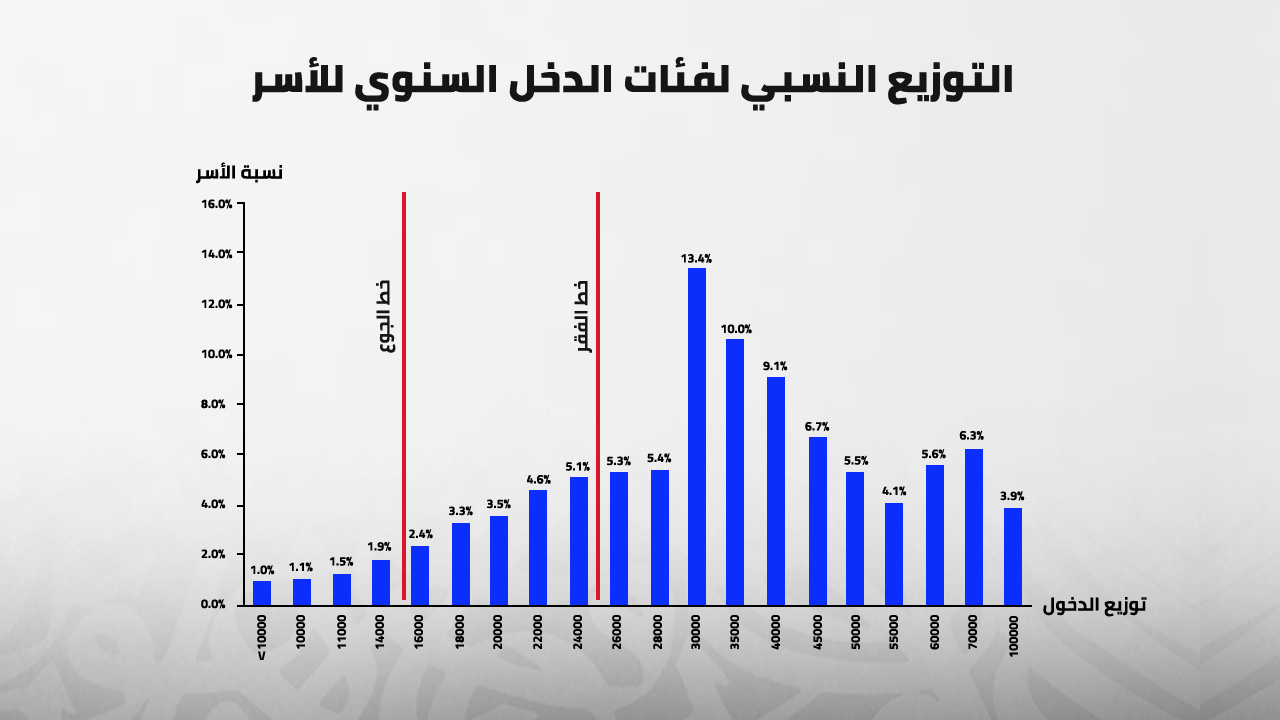 التوزيع النسبي لفئات الدخل السنوي للأسر، مصر، اقتصاد