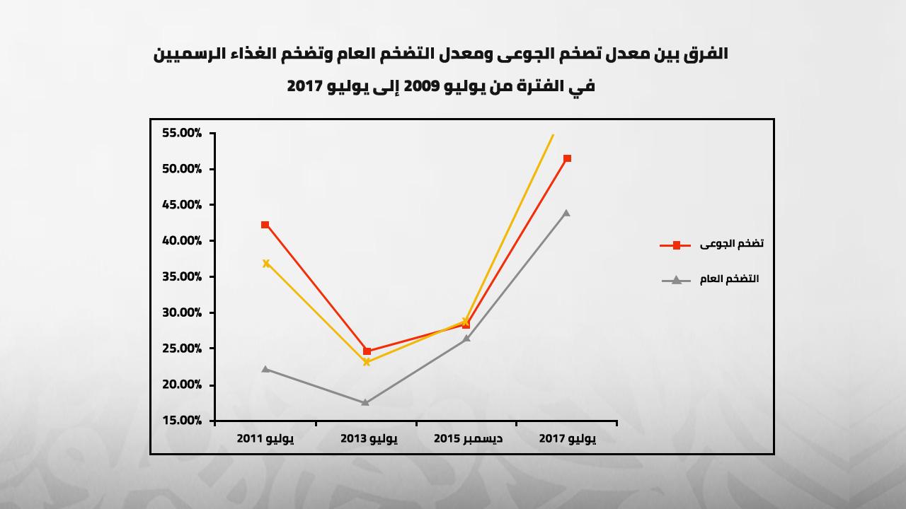 الفرق بين معدل تضخم الجوعى ومعدل تضخم الغذاء ومعدل التضخم العام الرسميين في الفترة من يوليو 2009 إلى يوليو 2017