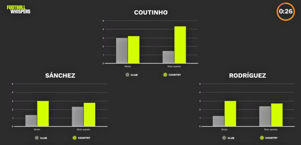 إحصاءات، كوبا أمريكا، سانشيز، كوتينيو، رودريجيز