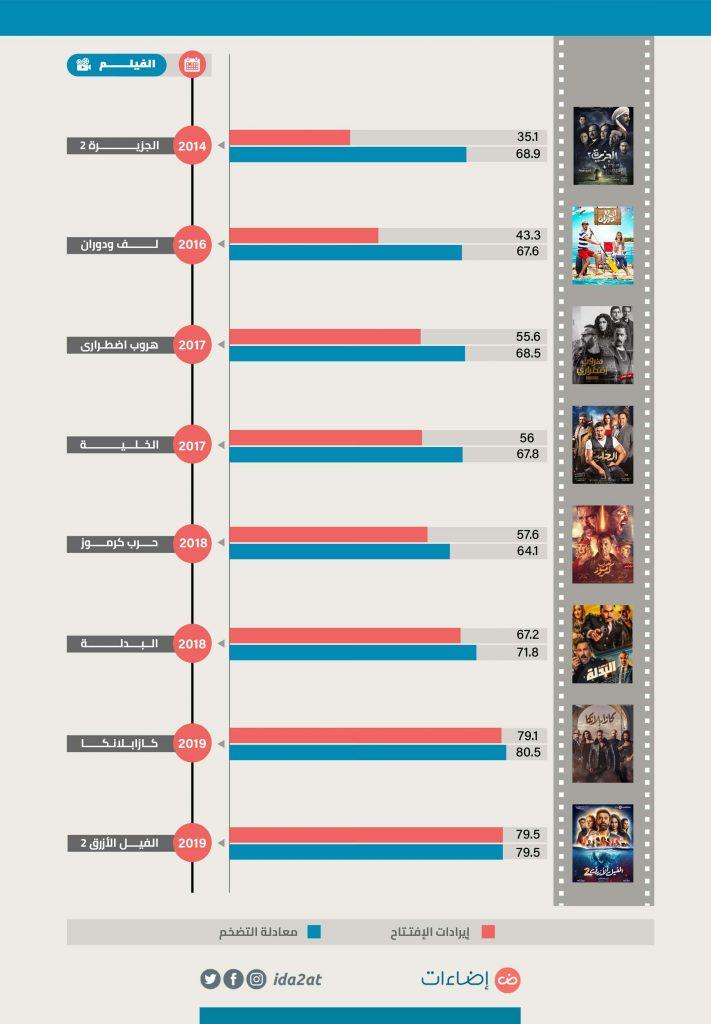 الأفلام الأعلى إيرادات تاريخيًا